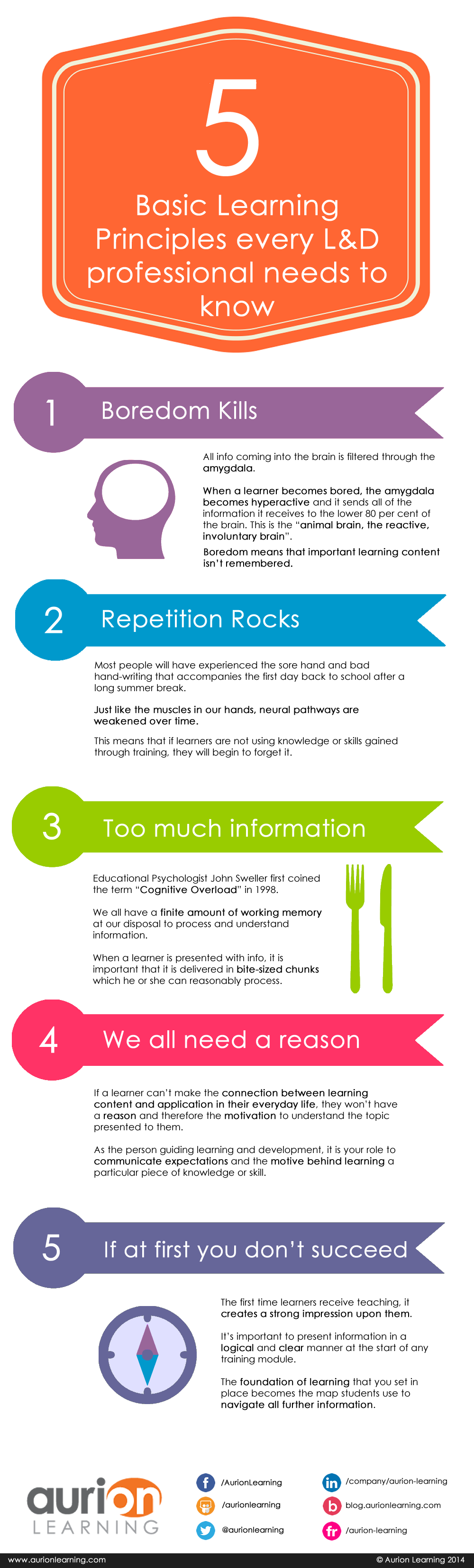 5 learning principles ld professionals need to know infographic