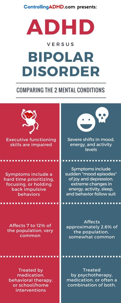 Adhd Vs Bipolar Disorder (infograph. Fast Track Project Management. How To Overcome Alcohol Addiction. Promotional Marketing Companies. Report Elder Abuse California. Title Loans San Antonio Tx A C System Repair. Washington Grove Elementary School. University Of Memphis Engineering. Music Videos Free Online Watch