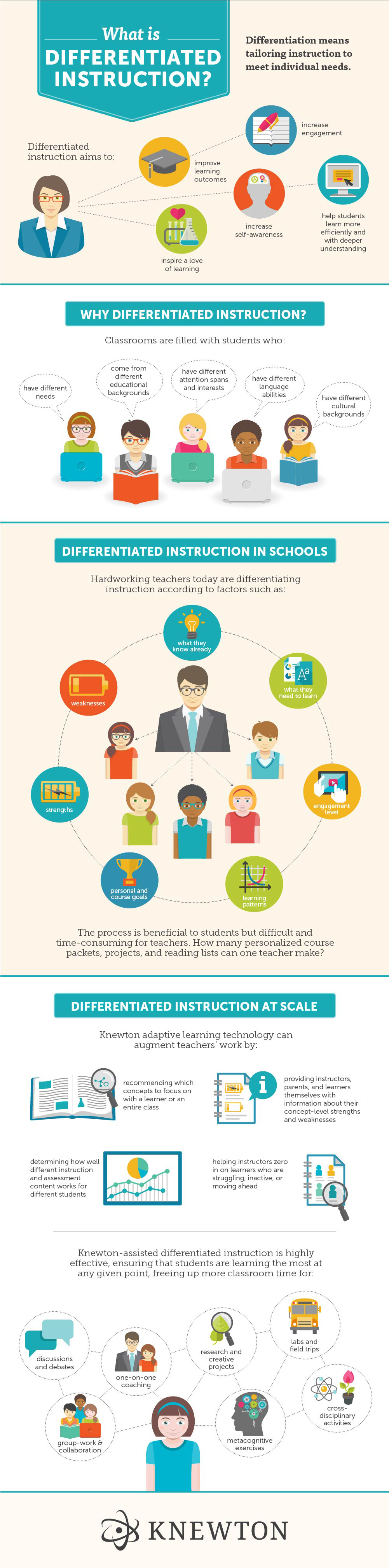 What Is Differentiated Instruction? (Infograph)