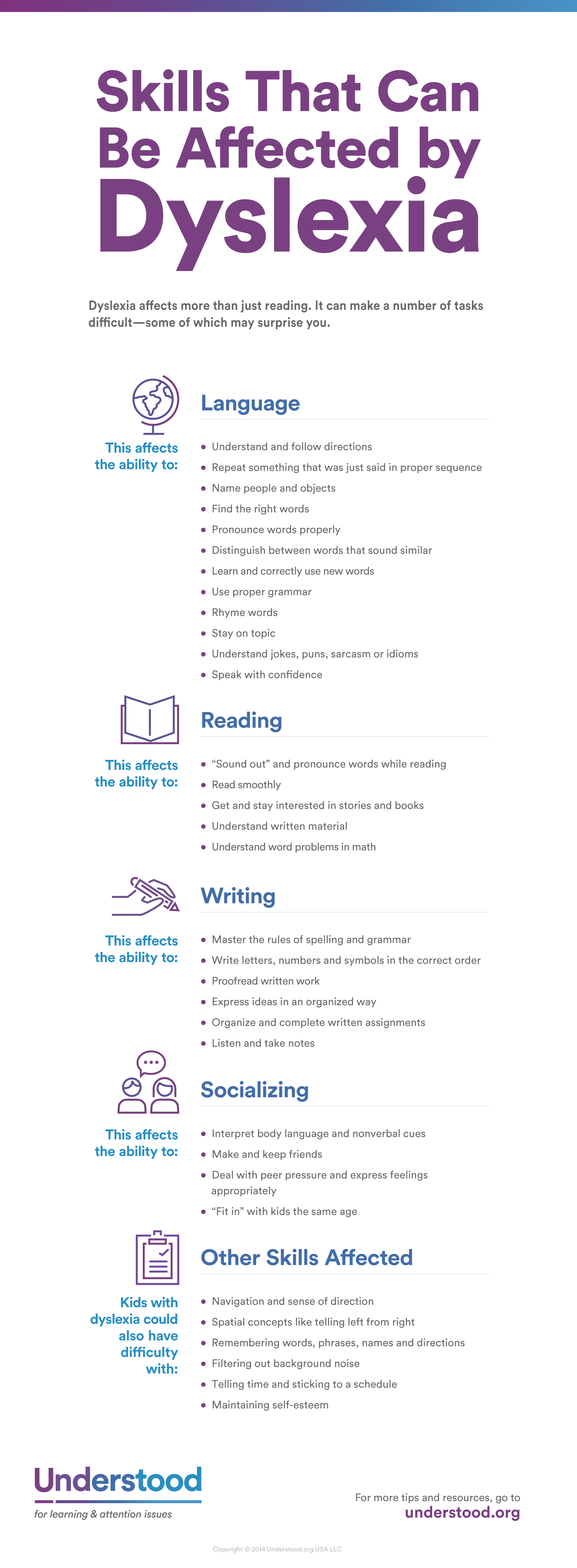 skills affected by dyslexia infograph. Black Bedroom Furniture Sets. Home Design Ideas