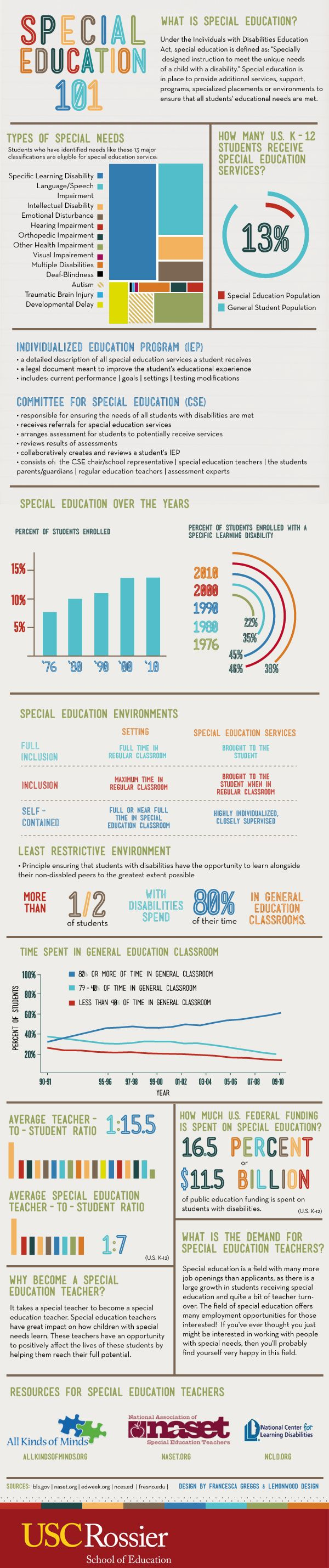 Special Education (Infograph)